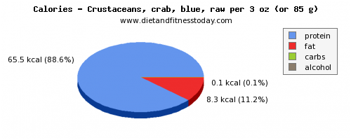 water, calories and nutritional content in crab