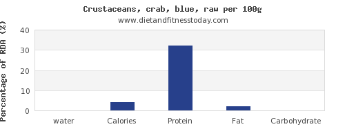 water and nutrition facts in crab per 100g