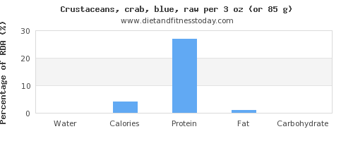 water and nutritional content in crab