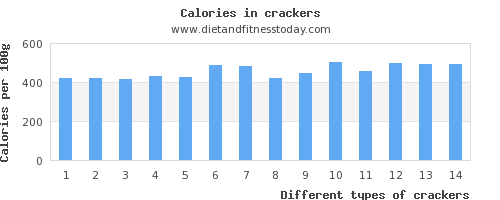 crackers starch per 100g