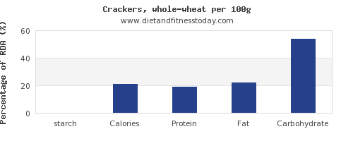 starch and nutrition facts in crackers per 100g