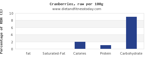 fat and nutrition facts in cranberries per 100g