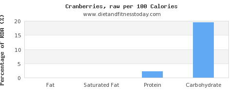 fat and nutrition facts in cranberries per 100 calories