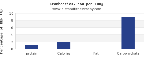 protein and nutrition facts in cranberries per 100g