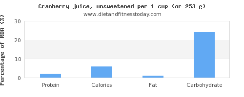 protein and nutritional content in cranberry juice