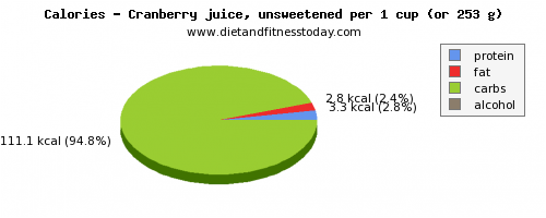 water, calories and nutritional content in cranberry juice