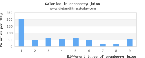 cranberry juice iron per 100g