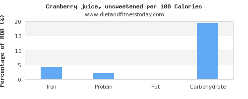 iron and nutrition facts in cranberry juice per 100 calories