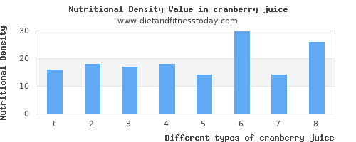 cranberry juice polyunsaturated fat per 100g