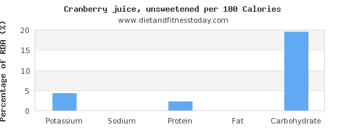 potassium and nutrition facts in cranberry juice per 100 calories