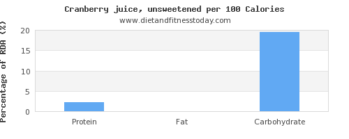 protein and nutrition facts in cranberry juice per 100 calories