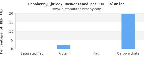 saturated fat and nutrition facts in cranberry juice per 100 calories