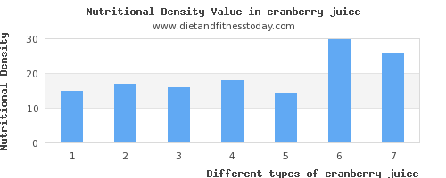 cranberry juice sugar per 100g