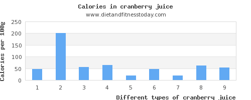 cranberry juice vitamin b6 per 100g