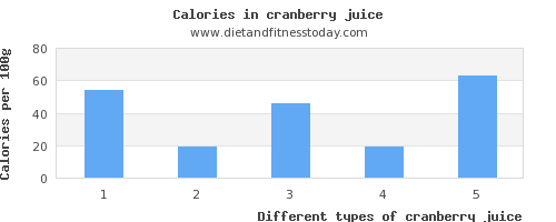 cranberry juice vitamin d per 100g