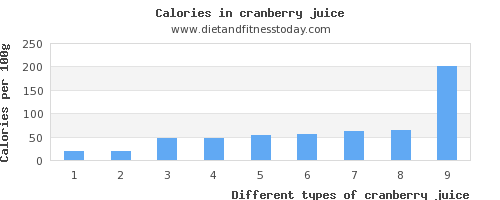 cranberry juice water per 100g