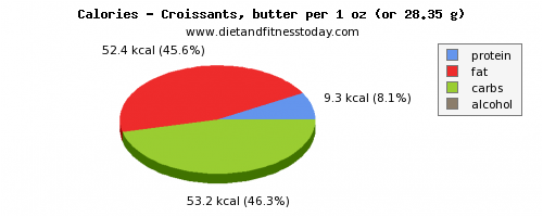caffeine, calories and nutritional content in croissants