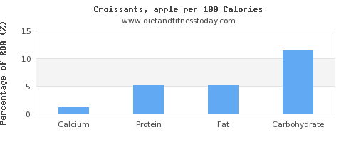 calcium and nutrition facts in croissants per 100 calories