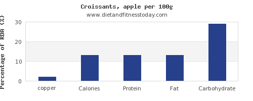 copper and nutrition facts in croissants per 100g