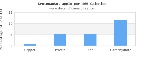 copper and nutrition facts in croissants per 100 calories