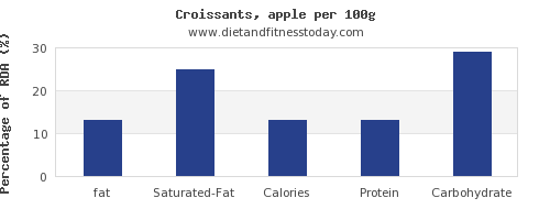 fat and nutrition facts in croissants per 100g