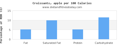 fat and nutrition facts in croissants per 100 calories