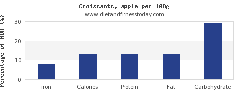 iron and nutrition facts in croissants per 100g