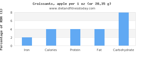 iron and nutritional content in croissants