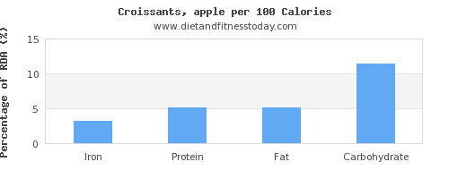 iron and nutrition facts in croissants per 100 calories