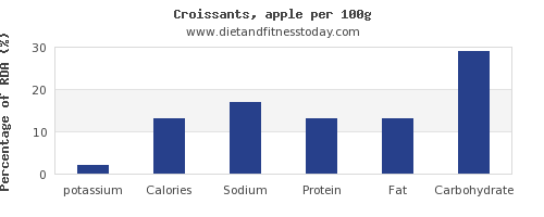 potassium and nutrition facts in croissants per 100g
