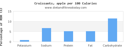 potassium and nutrition facts in croissants per 100 calories
