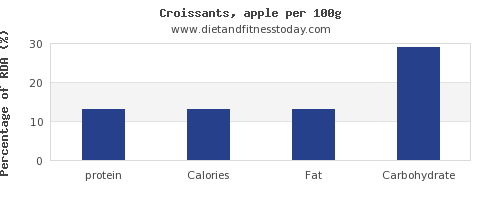 protein and nutrition facts in croissants per 100g