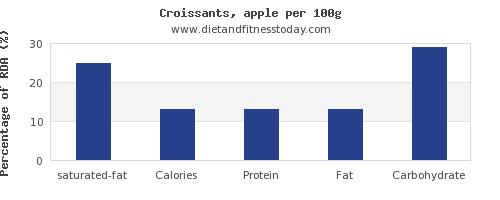 saturated fat and nutrition facts in croissants per 100g