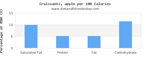 saturated fat and nutrition facts in croissants per 100 calories