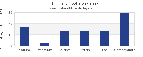 sodium and nutrition facts in croissants per 100g