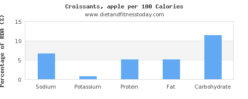 sodium and nutrition facts in croissants per 100 calories