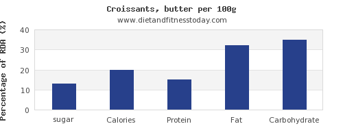 sugar and nutrition facts in croissants per 100g
