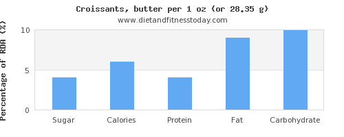 sugar and nutritional content in croissants