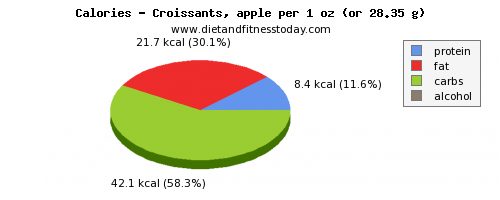 vitamin a, calories and nutritional content in croissants