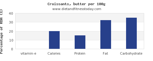 vitamin e and nutrition facts in croissants per 100g