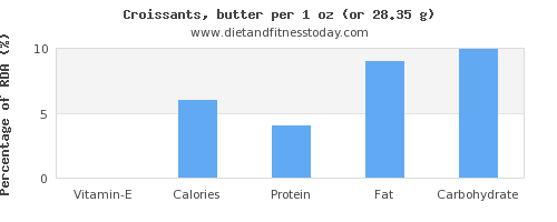 vitamin e and nutritional content in croissants