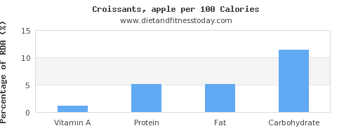 vitamin a and nutrition facts in croissants per 100 calories