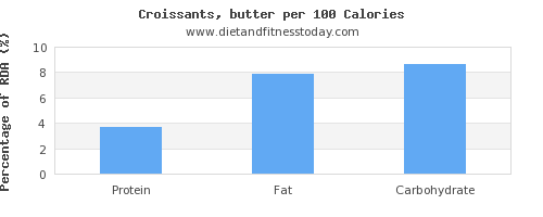 vitamin e and nutrition facts in croissants per 100 calories