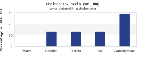 water and nutrition facts in croissants per 100g