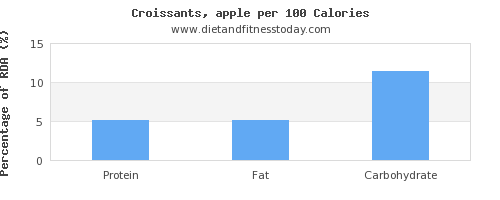 water and nutrition facts in croissants per 100 calories