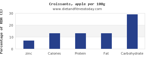 zinc and nutrition facts in croissants per 100g