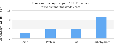 zinc and nutrition facts in croissants per 100 calories