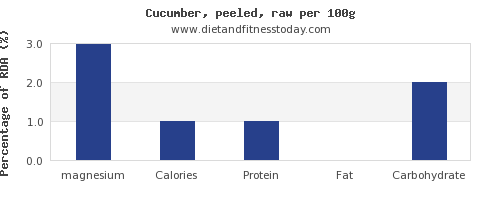 magnesium and nutrition facts in cucumber per 100g