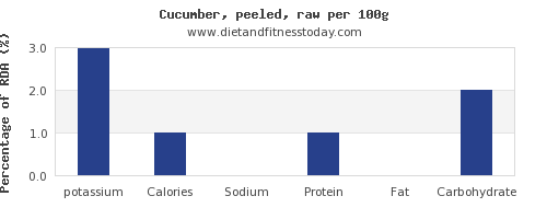 potassium and nutrition facts in cucumber per 100g