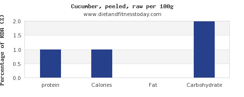 protein and nutrition facts in cucumber per 100g